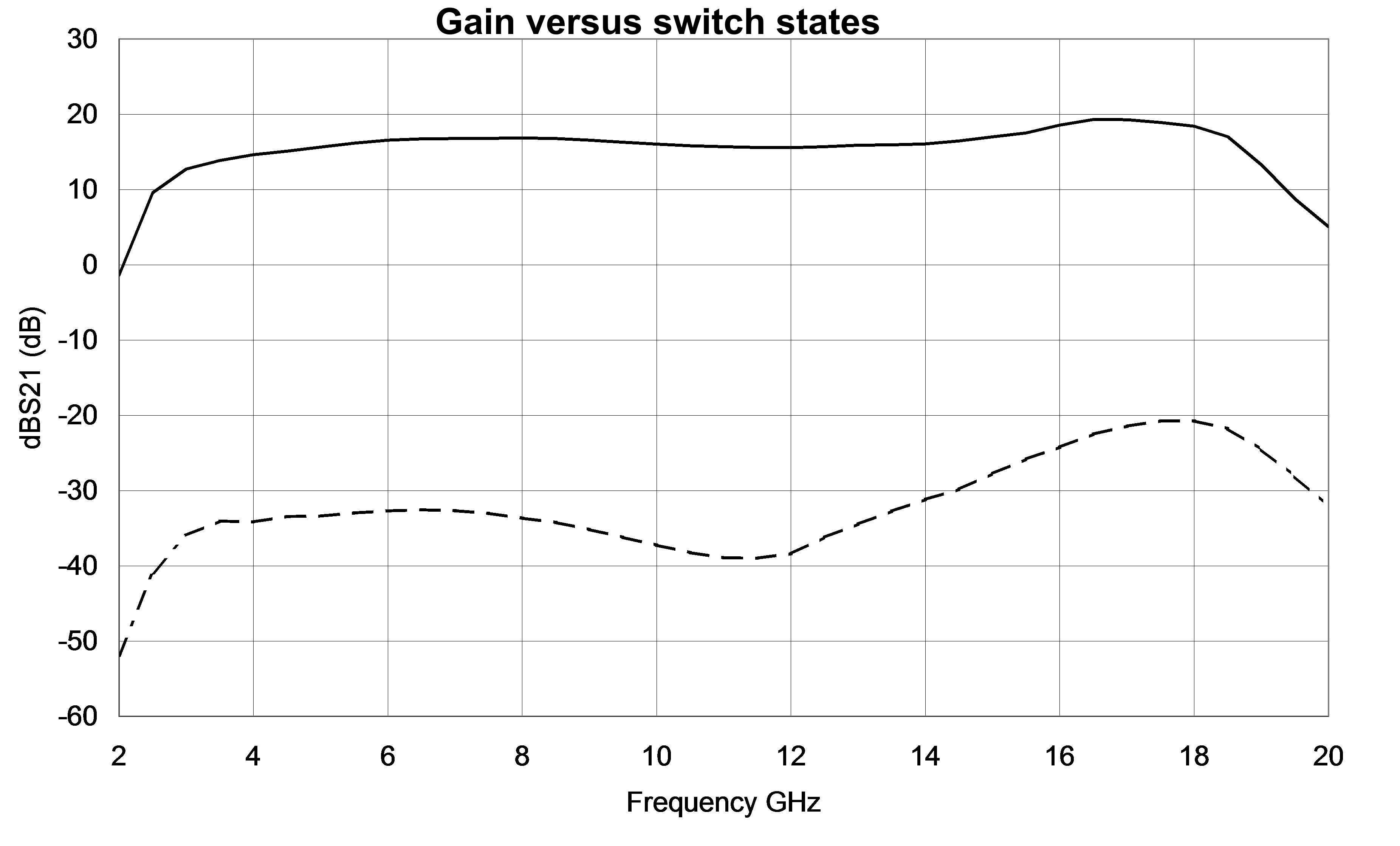 6-18GHz-Amplifier - Typical-on-wafer-Measurement-3 - Gain versus switch states